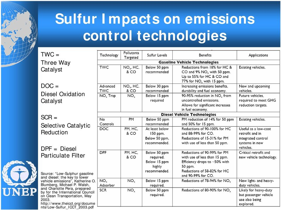 http://www.theicct.org/docume nts/low-sulfur_icct_2003.
