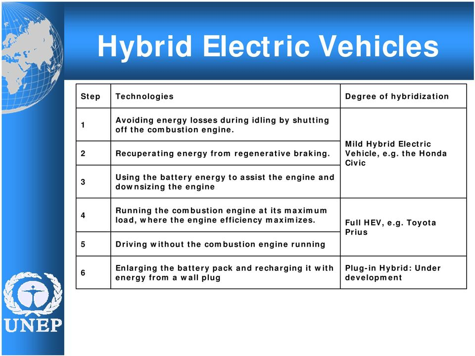 3 Using the battery energy to assist the engine and downsizing the engine Mild Hybrid Electric Vehicle, e.g. the Honda Civic 4 Running the combustion engine at its maximum load, where the engine efficiency maximizes.