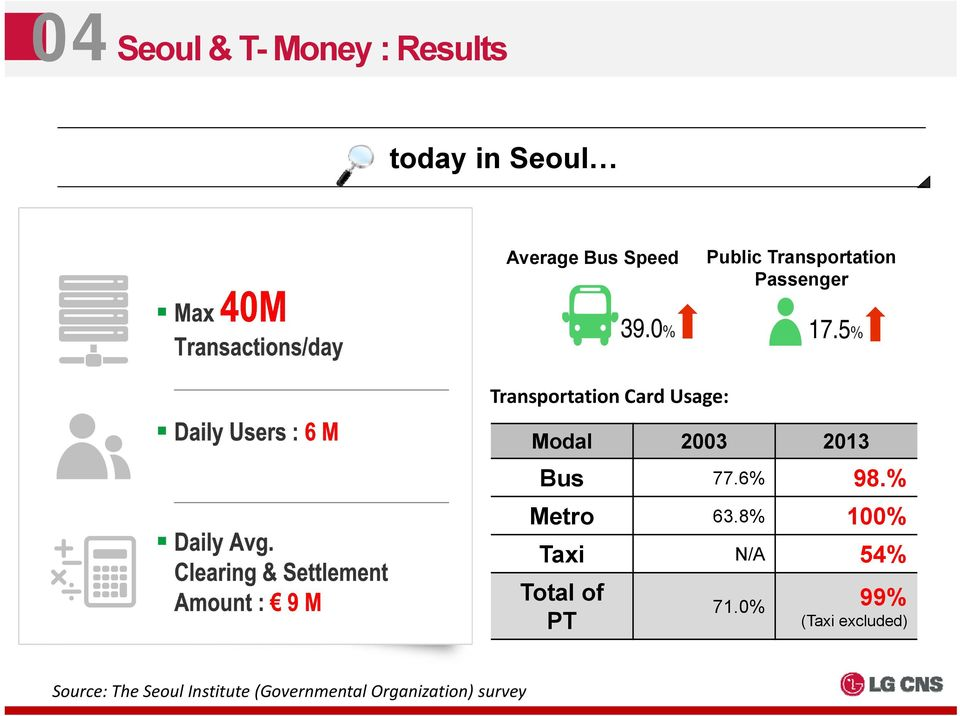 5% Transportation Card Usage: Modal 2003 2013 Bus 77.6% 98.% Metro 63.