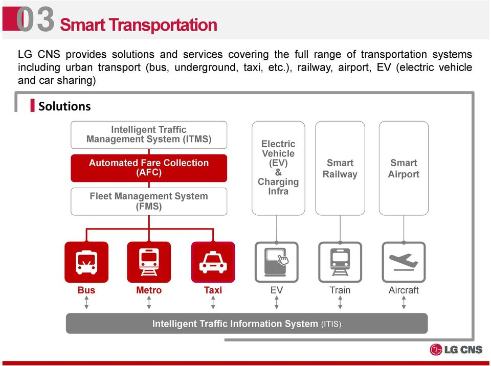 ), railway, airport, EV (electric vehicle and car sharing) Solutions Intelligent Traffic Management System (ITMS)