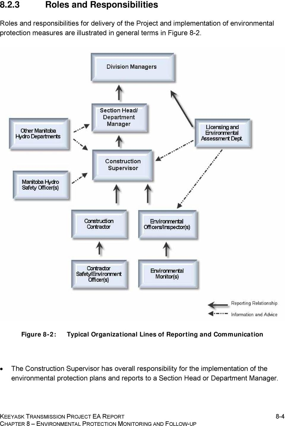 Figure 8-2: Typical Organizational Lines of Reporting and Communication The Construction Supervisor has