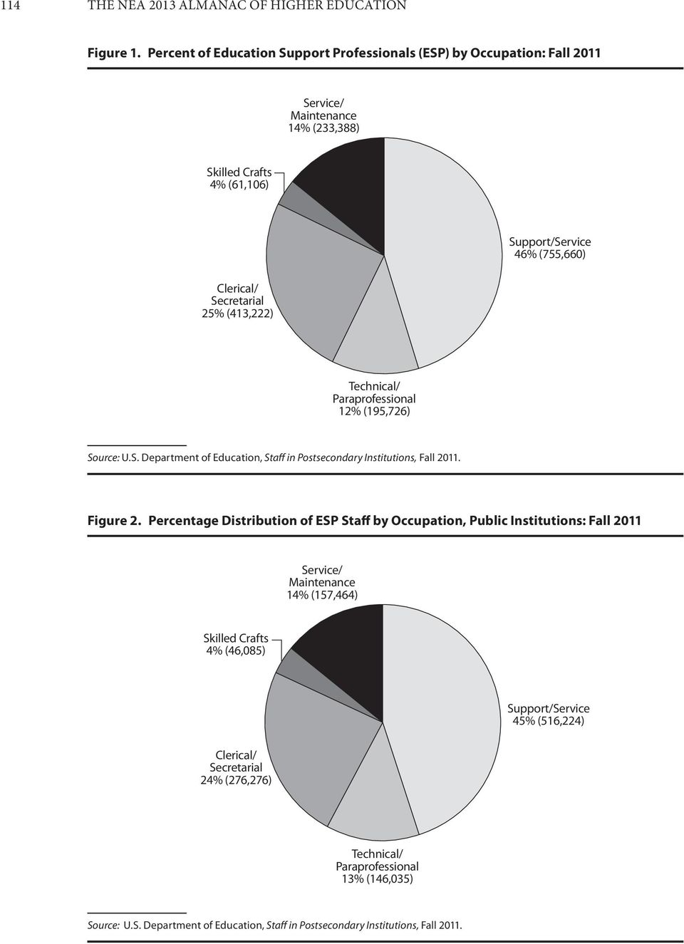 (413,222) 12% (195,726) Source: U.S. Department of Education, Staff in Postsecondary Institutions, Fall 2011. Figure 2.