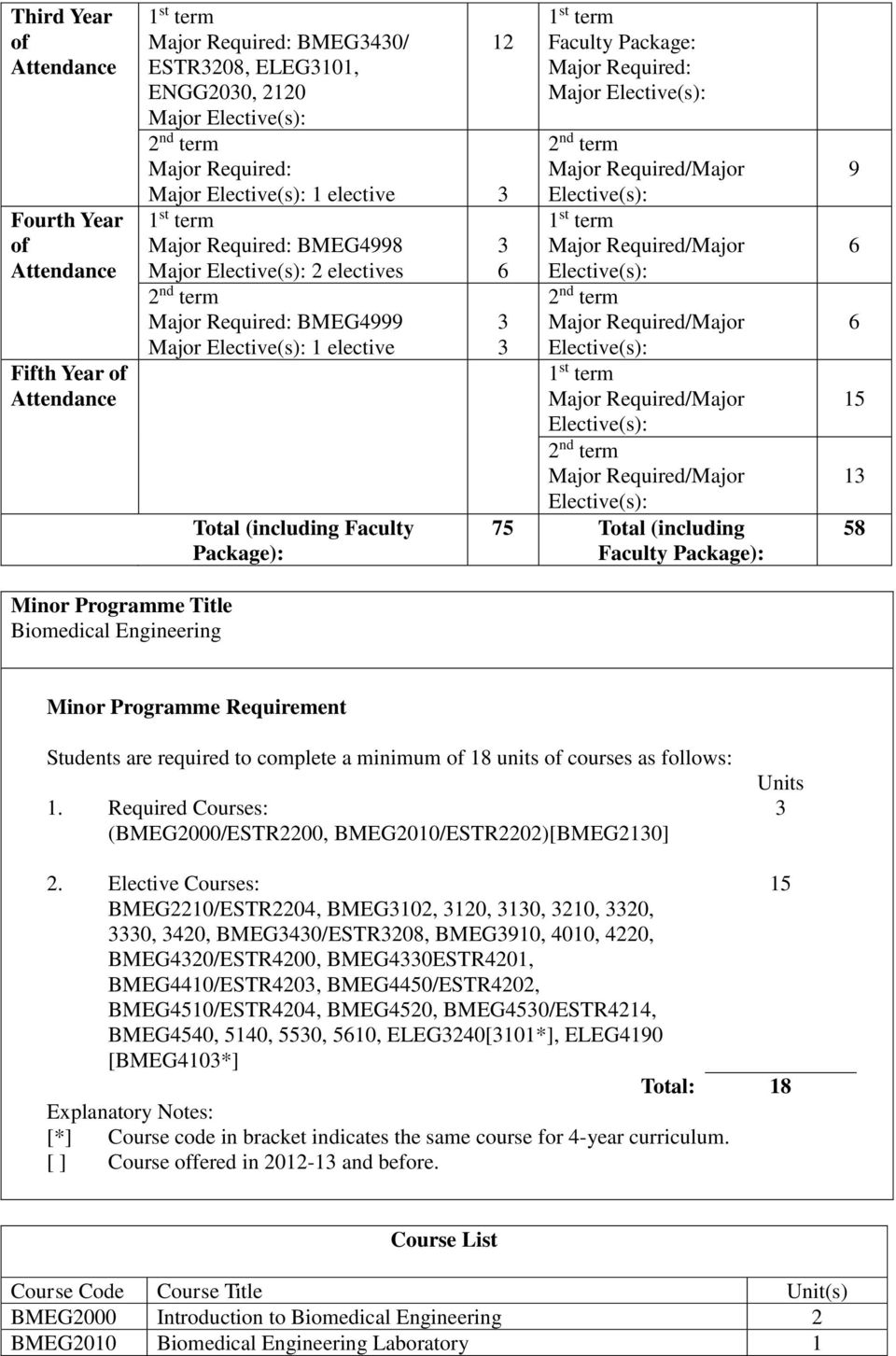 Package): 9 6 6 15 1 58 Minor Programme Title Biomedical Engineering Minor Programme Requirement Students are required to complete a minimum 18 units courses as follows: 1.