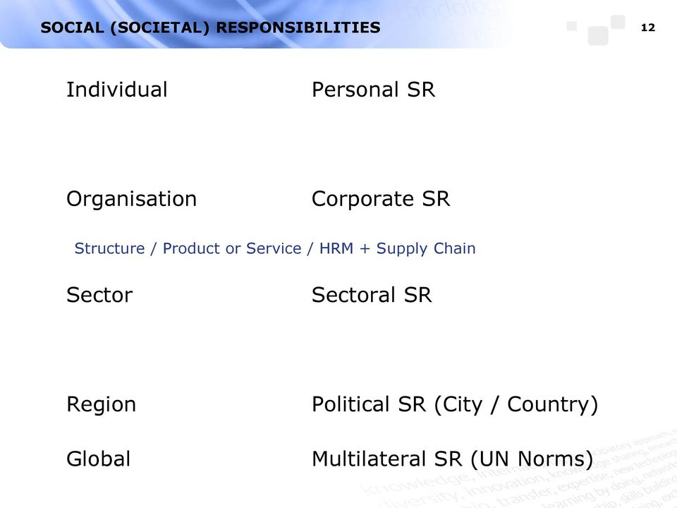 Product or Service / HRM + Supply Chain Sector Sectoral