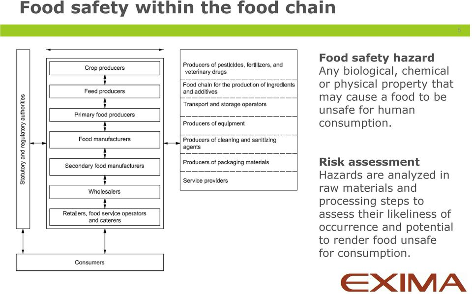 Risk assessment Hazards are analyzed in raw materials and processing steps to