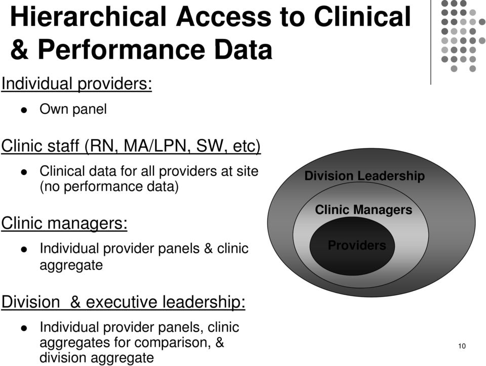 Individual provider panels & clinic aggregate Division Leadership Clinic Mgr Clinic Managers Providers