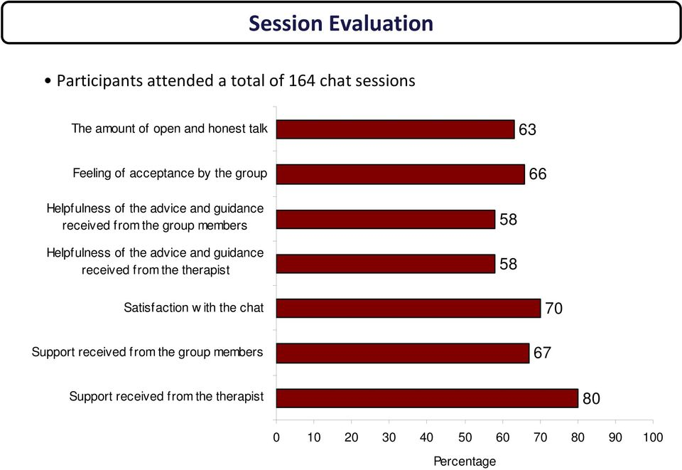 Helpfulness of the advice and guidance received from the therapist 58 58 Satisfaction w ith the chat Support