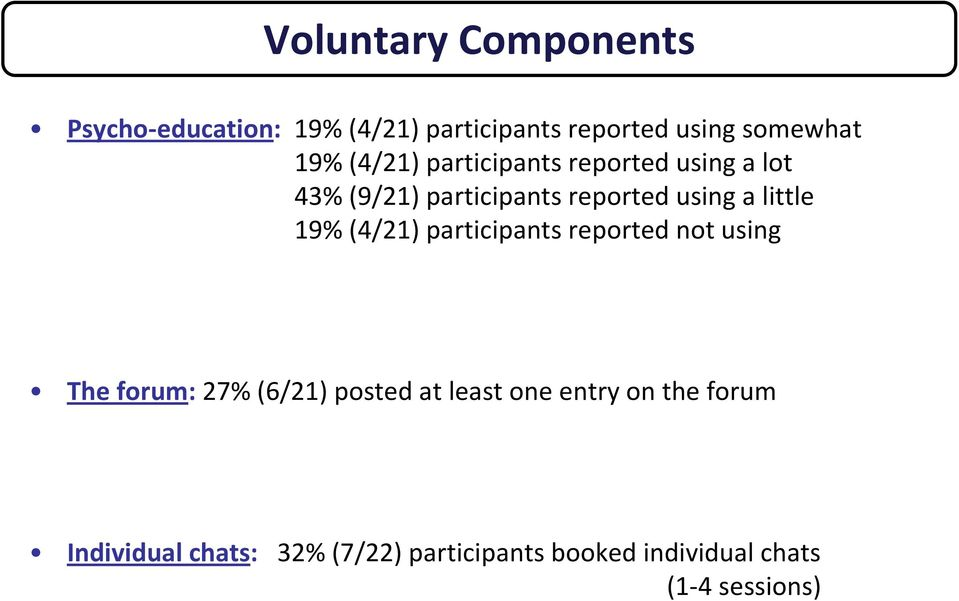 19% (4/21) participants reported not using The forum: 27% (6/21) posted at least one entry