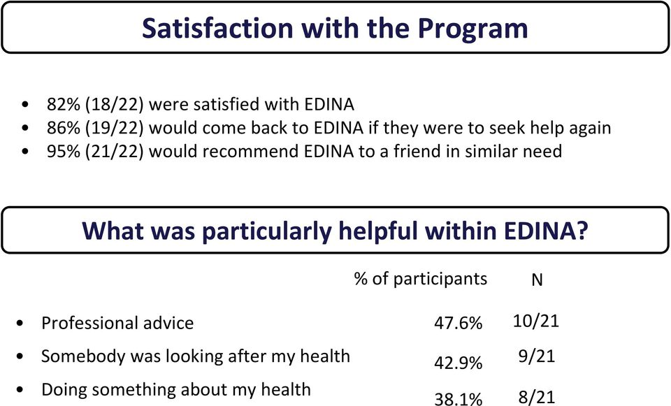 similar need What was particularly helpful within EDINA?