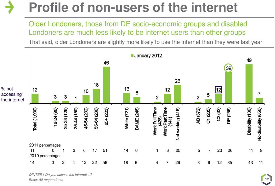 internet than they were last year % not accessing the internet 2011 percentages 11 0 1 2 6 17 51 14 6 1 6 25 5 7 23 26 41