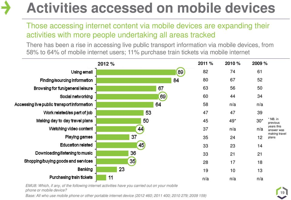 internet activities have you carried out on your mobile phone or mobile device?