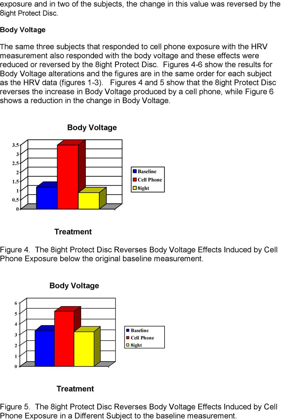 Figures -6 show the results for Body Voltage alterations and the figures are in the same order for each subject as the HRV data (figures -).