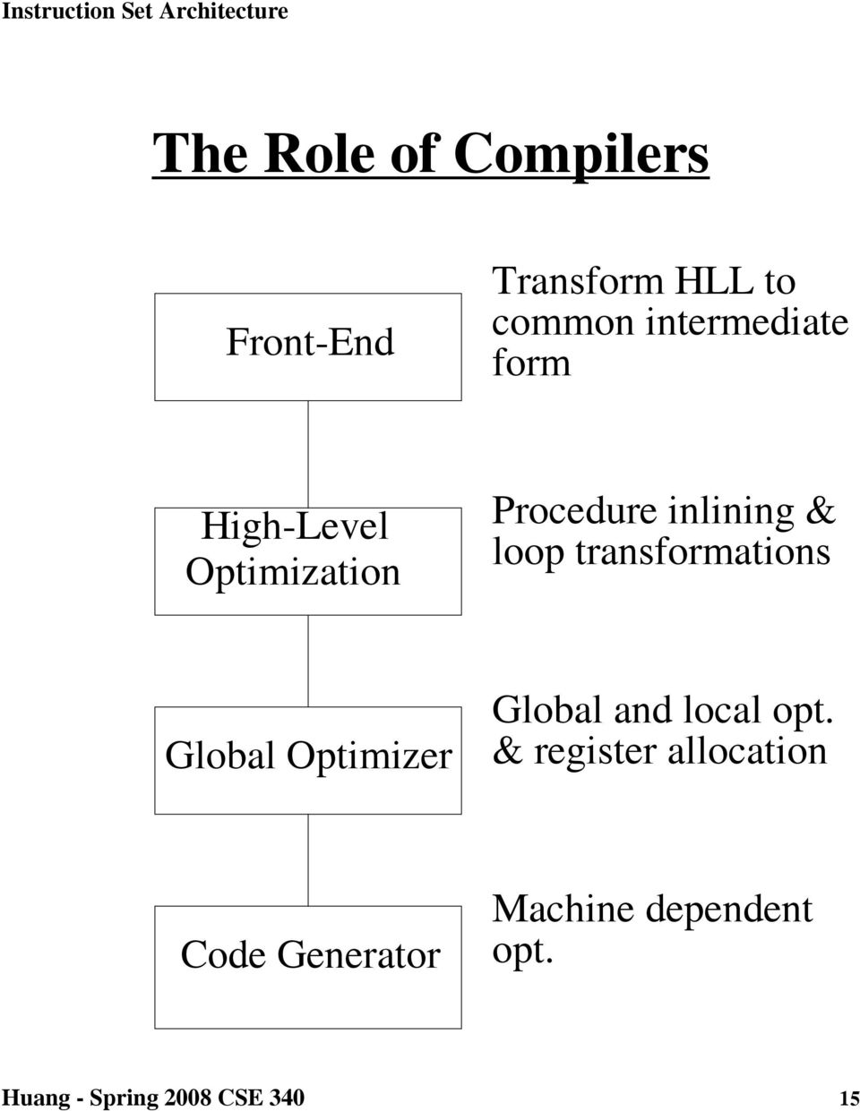 transformations Global Optimizer Global and local opt.
