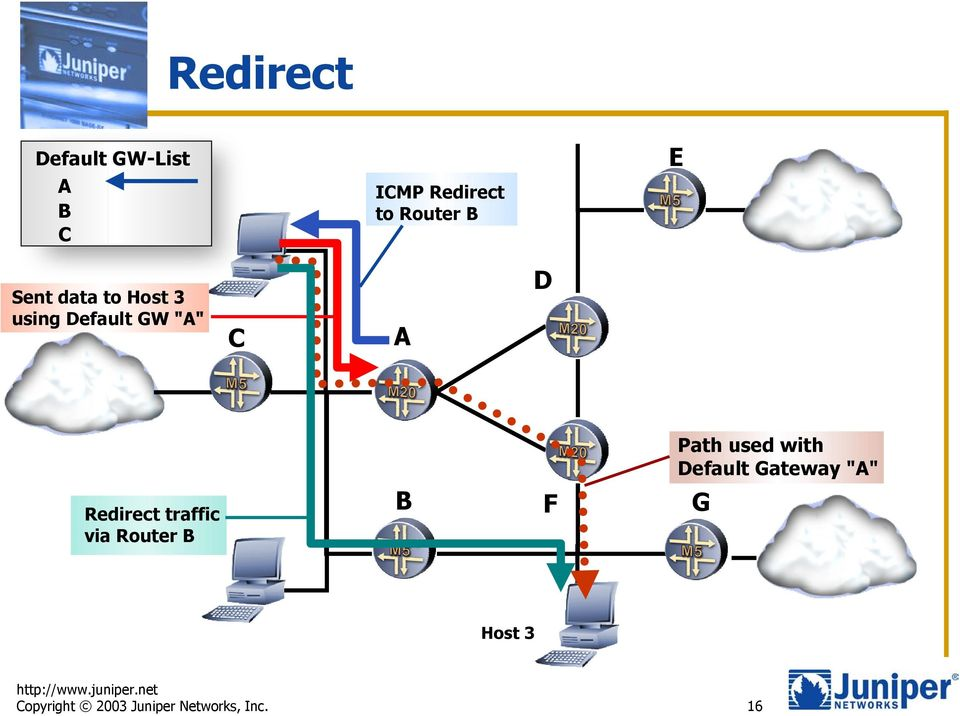 "used with Default Gateway ""A"" Redirect traffic via"