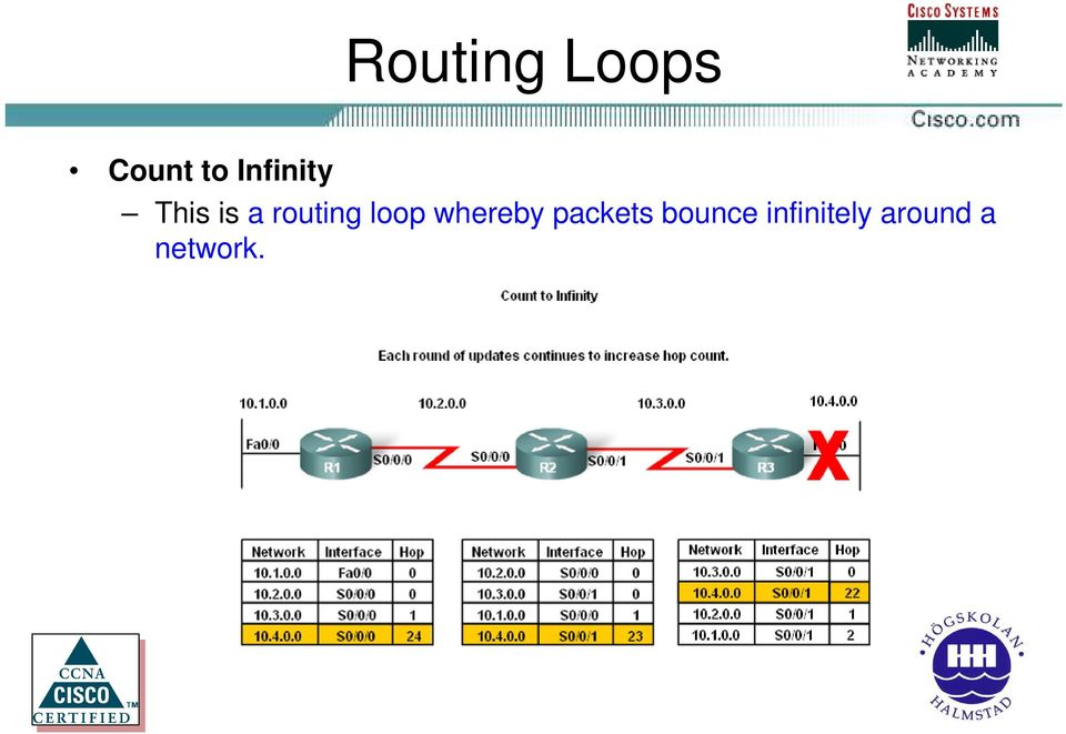 loop whereby packets