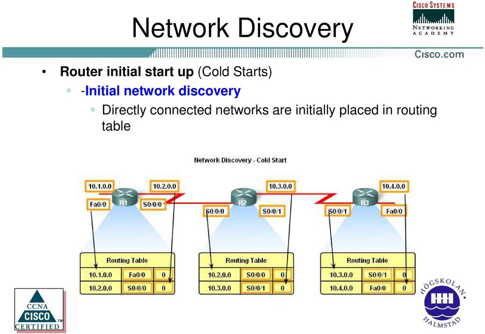 network discovery Directly connected