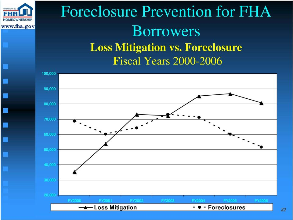 Foreclosure Fiscal Years 2000-2006 100,000 90,000 80,000