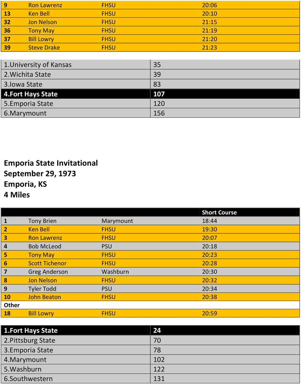 Marymount 156 Emporia State Invitational September 29, 1973 Emporia, KS 4 Miles Short Course 1 Tony Brien Marymount 18:44 2 Ken Bell FHSU 19:30 3 Ron Lawrenz FHSU 20:07 4 Bob McLeod