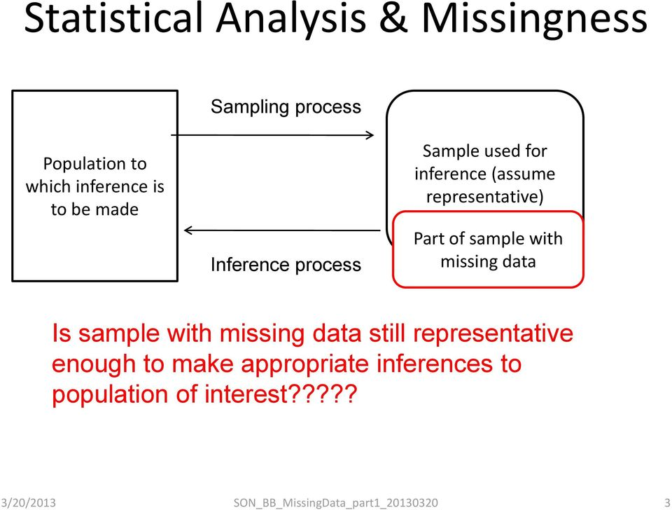 representative) Part of sample with missing data Is sample with missing data