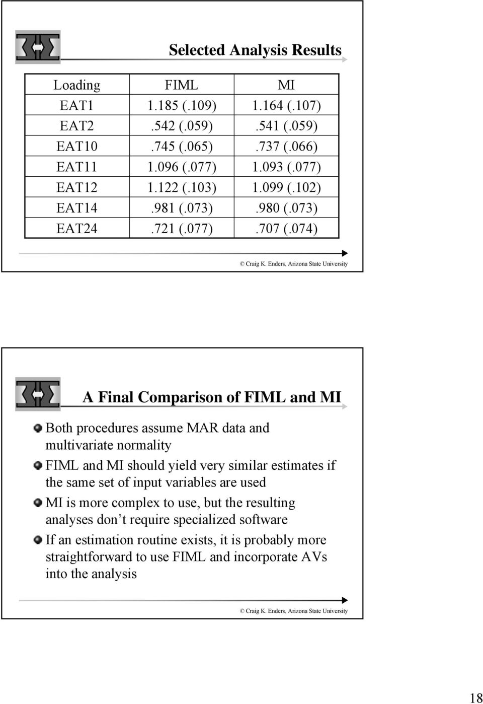 074) A Final Comparison of FIML and MI Both procedures assume MAR data and multivariate normality FIML and MI should yield very similar estimates if