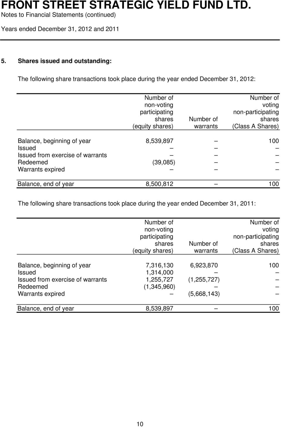 8,500,812 100 The following share transactions took place during the year ended December 31, 2011: Number of Number of non-voting voting participating non-participating shares Number of shares