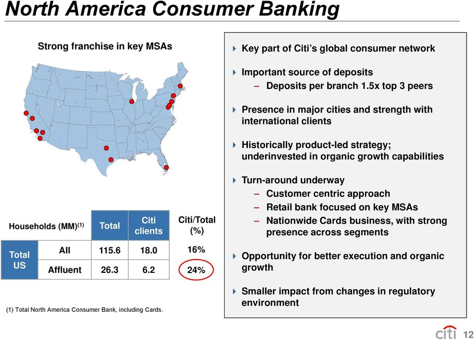 Total Citi clients Citi/Total (%) Turn-around underway Customer centric approach Retail bank focused on key MSAs Nationwide Cards business, with strong presence across segments