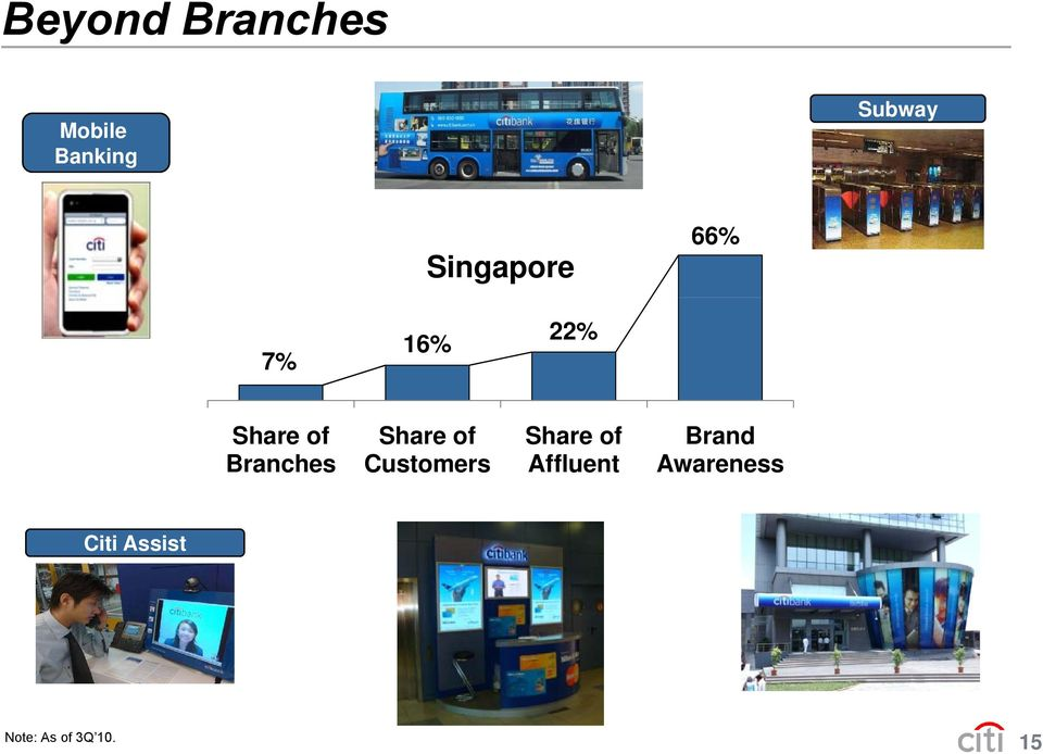 Branches Share of Customers Share of