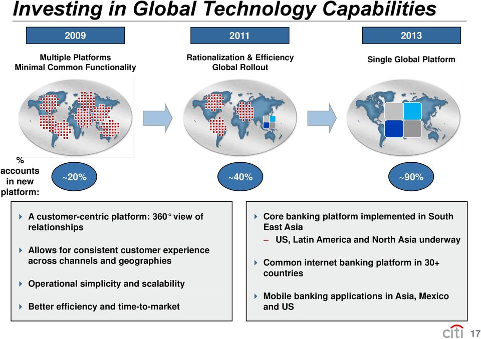 experience across channels and geographies Operational simplicity and scalability Better efficiency and time-to-market Core banking platform implemented