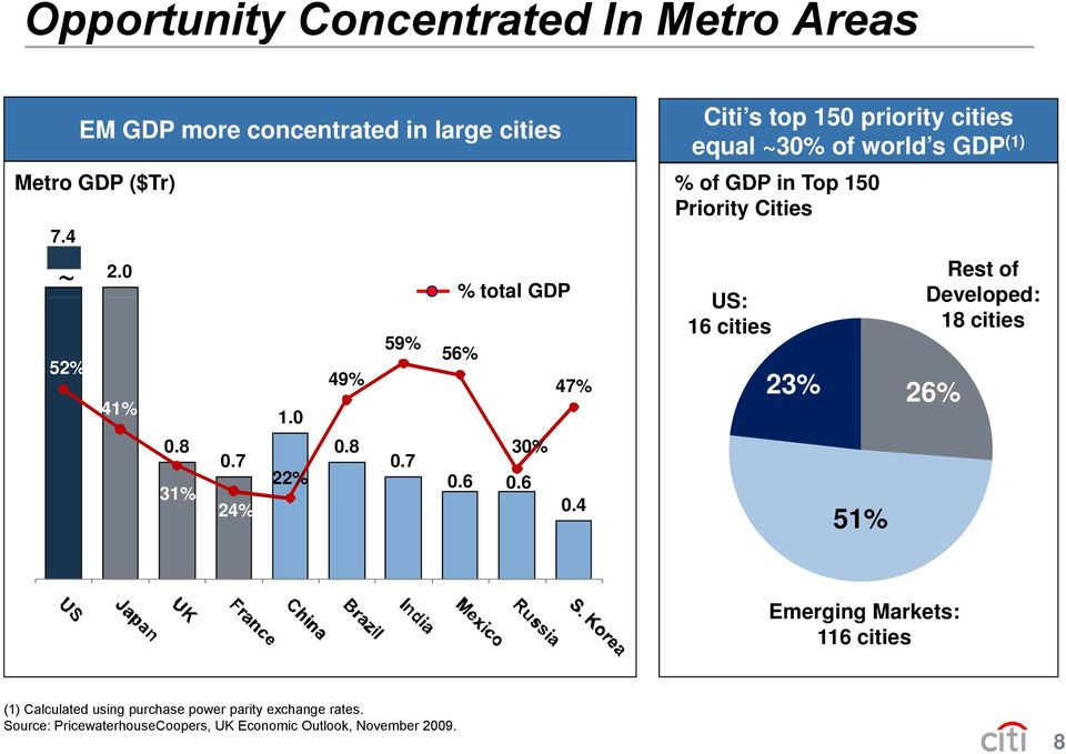 4 Citi s top 150 priority cities equal ~30% of world s GDP (1) % of GDP in Top 150 Priority Cities US: 16 cities 23% 51% Rest