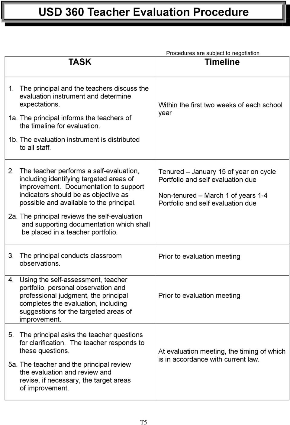 The teacher performs a self-evaluation, including identifying targeted areas of improvement. Documentation to support indicators should be as objective as possible and available to the principal. 2a.