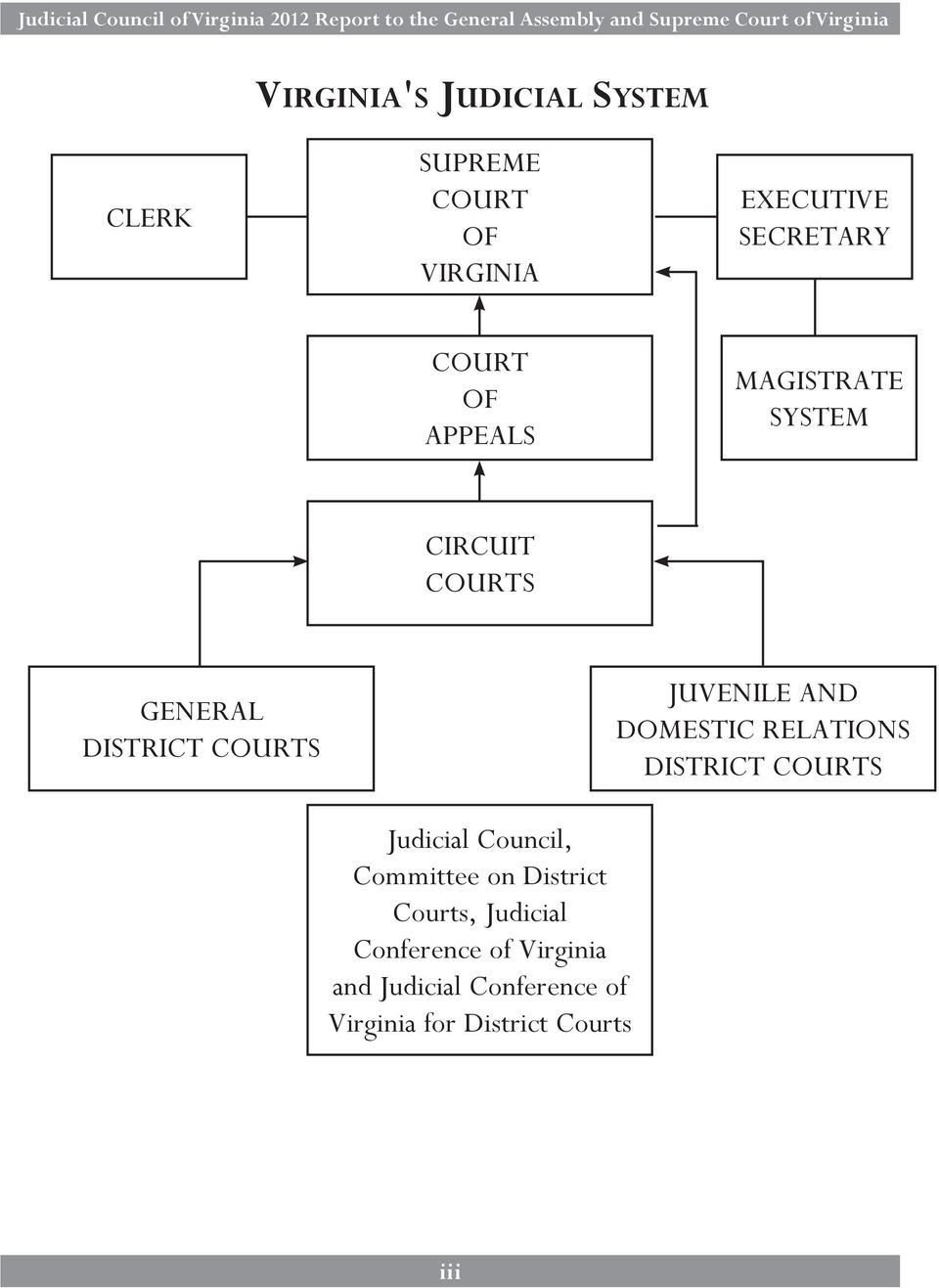 Committee on District Courts, Judicial Conference of Virginia and Judicial Conference of Virginia for District Courts State Board