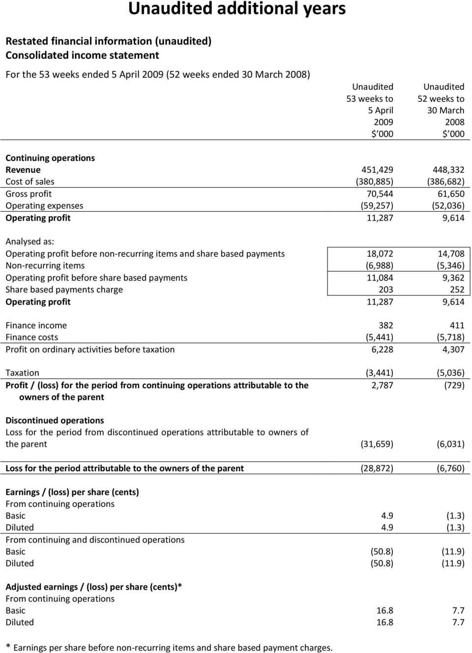 9,614 Analysed as: Operating profit before non-recurring items and share based payments 18,072 14,708 Non-recurring items (6,988) (5,346) Operating profit before share based payments 11,084 9,362