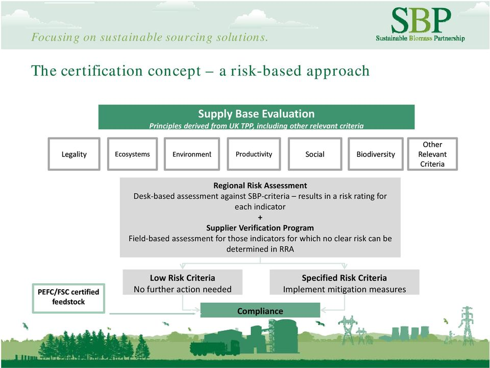 results in a risk rating for each indicator + Supplier Verification Program Field based assessment for those indicators for which no clear risk can