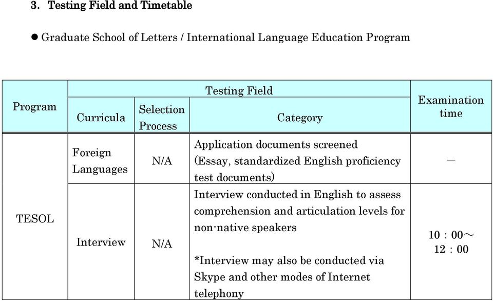 standardized English proficiency test documents) Interview conducted in English to assess TESOL Interview N/A comprehension