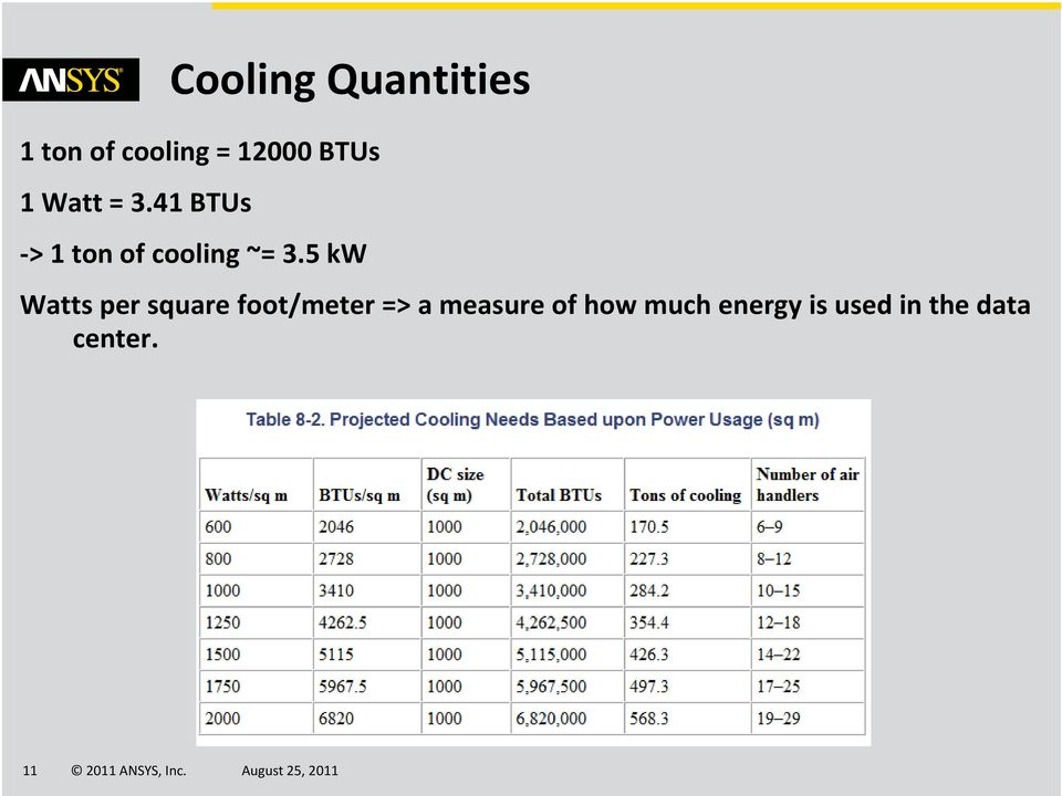 41 BTUs > 1 ton of cooling ~= 3.