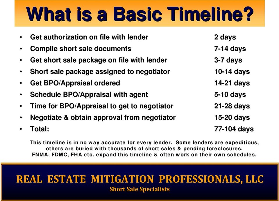 negotiator 10-14 14 days Get BPO/Appraisal ordered 14-21 days Schedule BPO/Appraisal with agent 5-10 days Time for BPO/Appraisal to get to negotiator 21-28 28 days