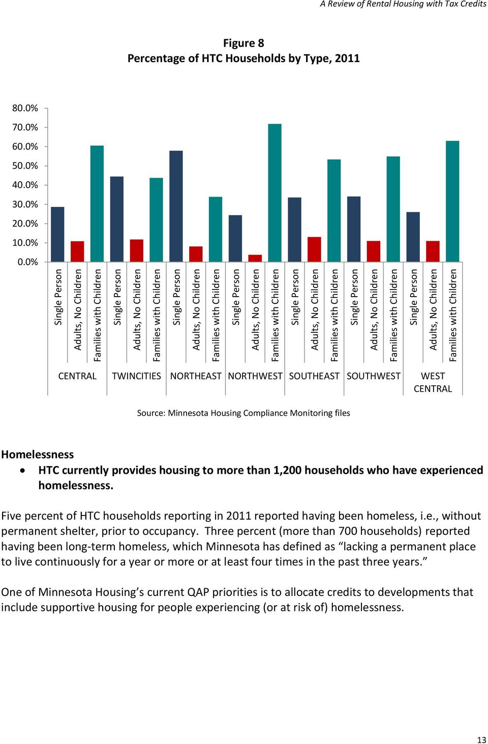 Children A Review of Rental Housing with Tax Credits Figure 8 Percentage of HTC Households by Type, 2011 80.0% 70.0% 60.0% 50.0% 40.0% 30.0% 20.0% 10.0% 0.