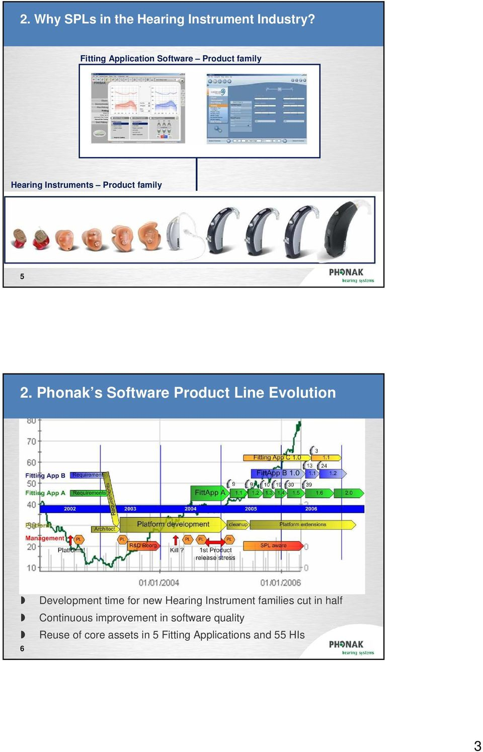Phonak s Software Product Line Evolution Development time for new Hearing Instrument