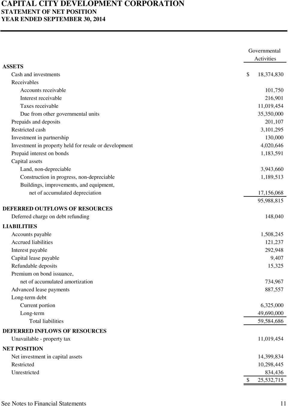 Prepaid interest on bonds 1,183,591 Capital assets Land, non-depreciable 3,943,660 Construction in progress, non-depreciable 1,189,513 Buildings, improvements, and equipment, net of accumulated