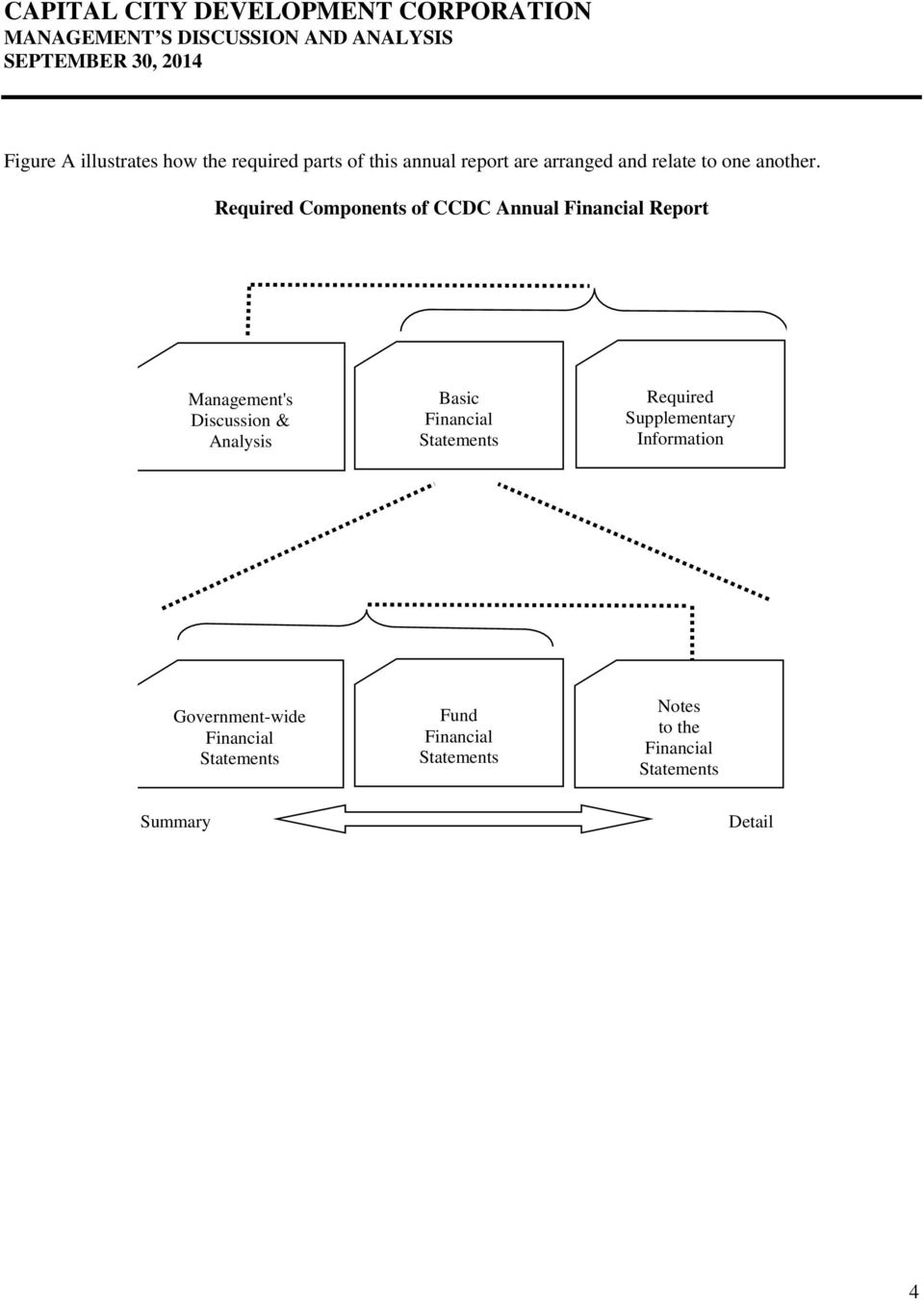 Required Components of CCDC Annual Financial Report Management's Discussion & Analysis Basic