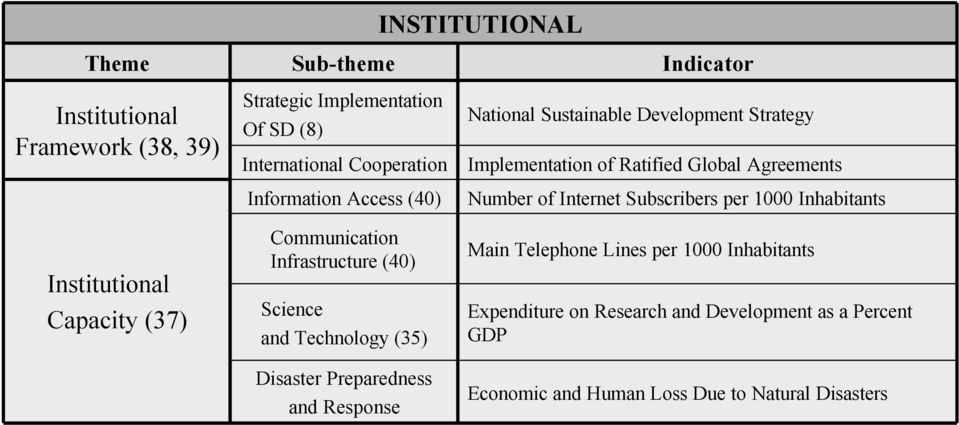 per 1000 Inhabitants Institutional Capacity (37) Communication Infrastructure (40) Science and Technology (35) Disaster Preparedness and