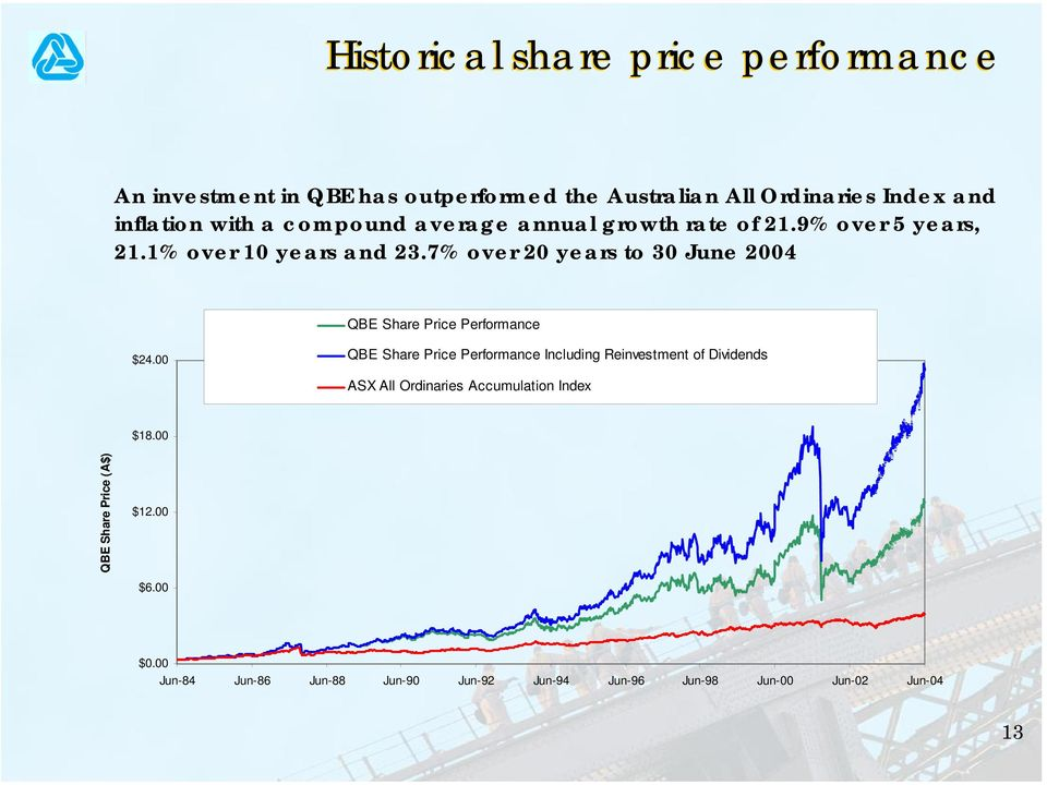 7% over 20 years to 30 June 2004 QBE Share Price Performance $24.