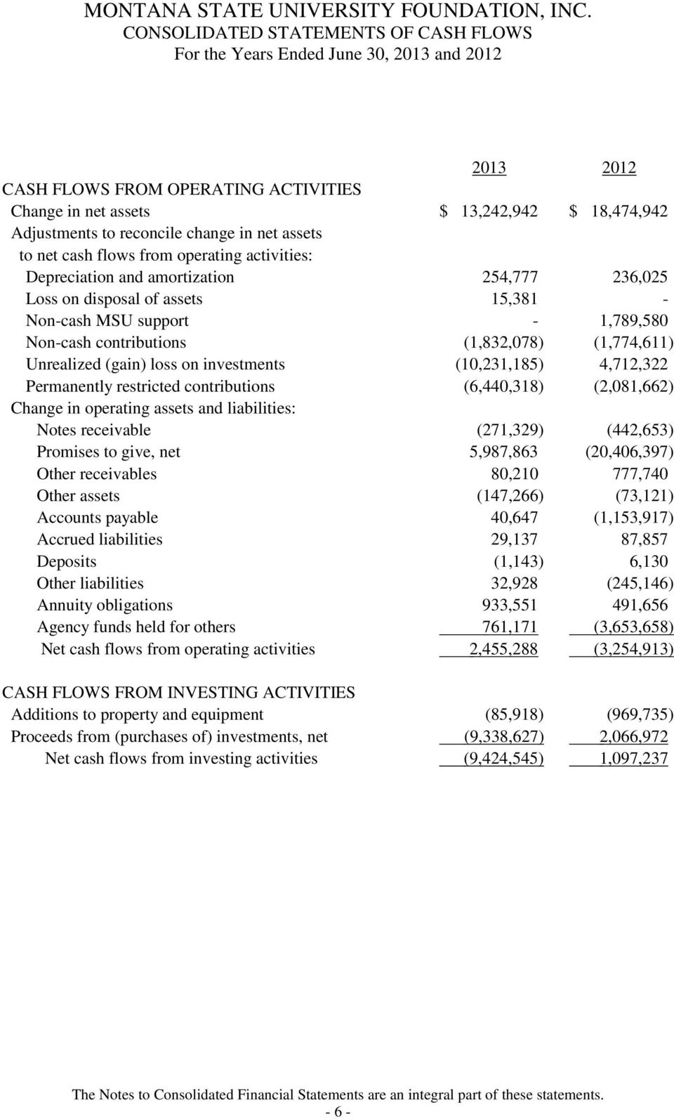 Unrealized (gain) loss on investments (10,231,185) 4,712,322 Permanently restricted contributions (6,440,318) (2,081,662) Change in operating assets and liabilities: Notes receivable (271,329)