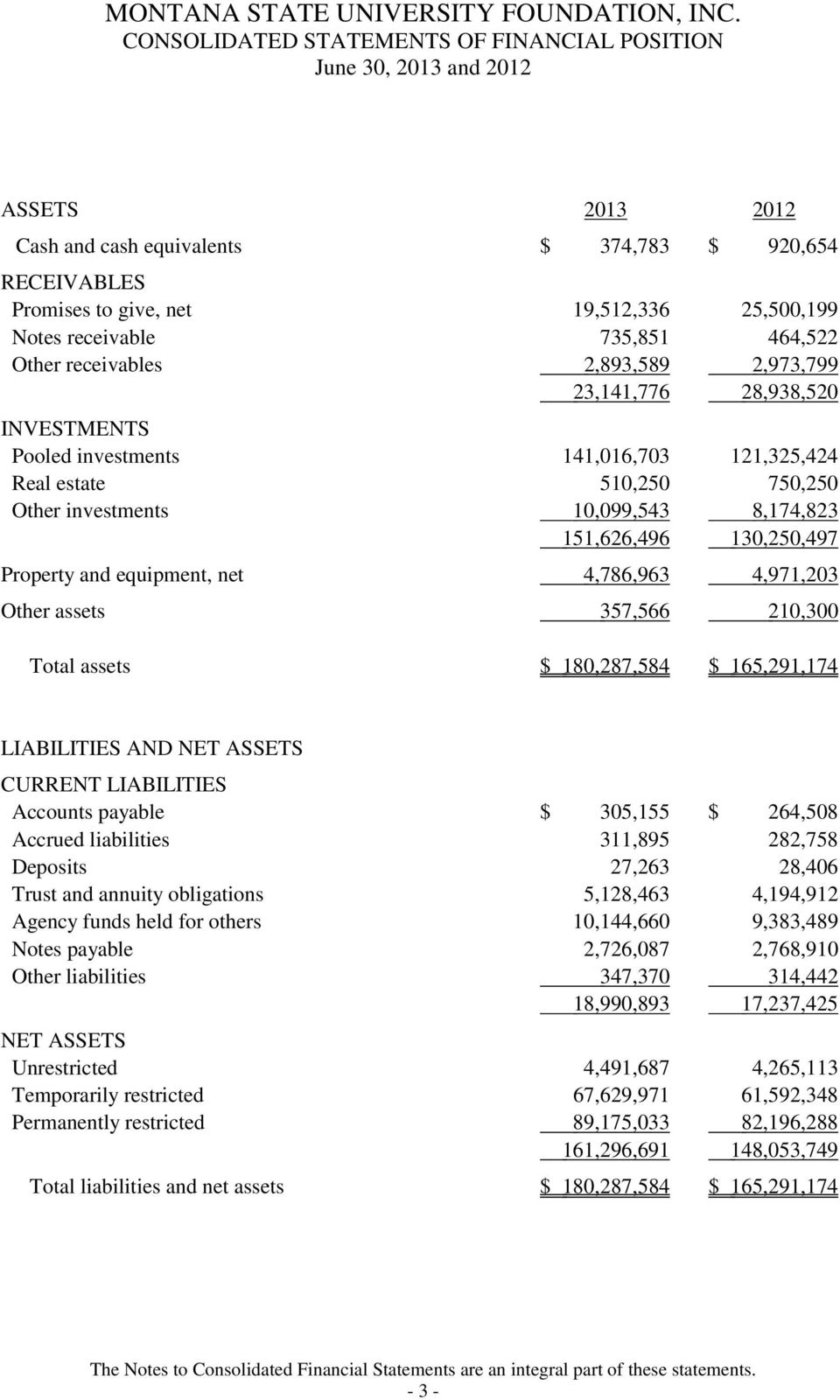 Property and equipment, net 4,786,963 4,971,203 Other assets 357,566 210,300 Total assets $ 180,287,584 $ 165,291,174 LIABILITIES AND NET ASSETS CURRENT LIABILITIES Accounts payable $ 305,155 $