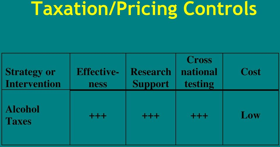 Research Support Cross national