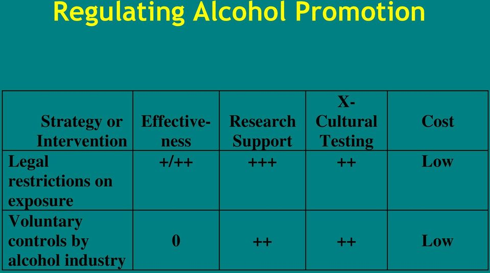 Voluntary controls by alcohol industry