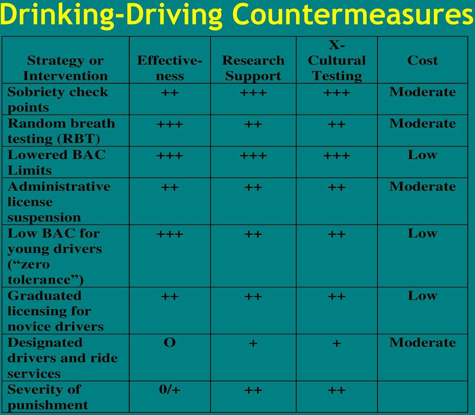 drivers Designated drivers and ride services Severity of punishment Effectiveness Research Support X- Cultural Testing