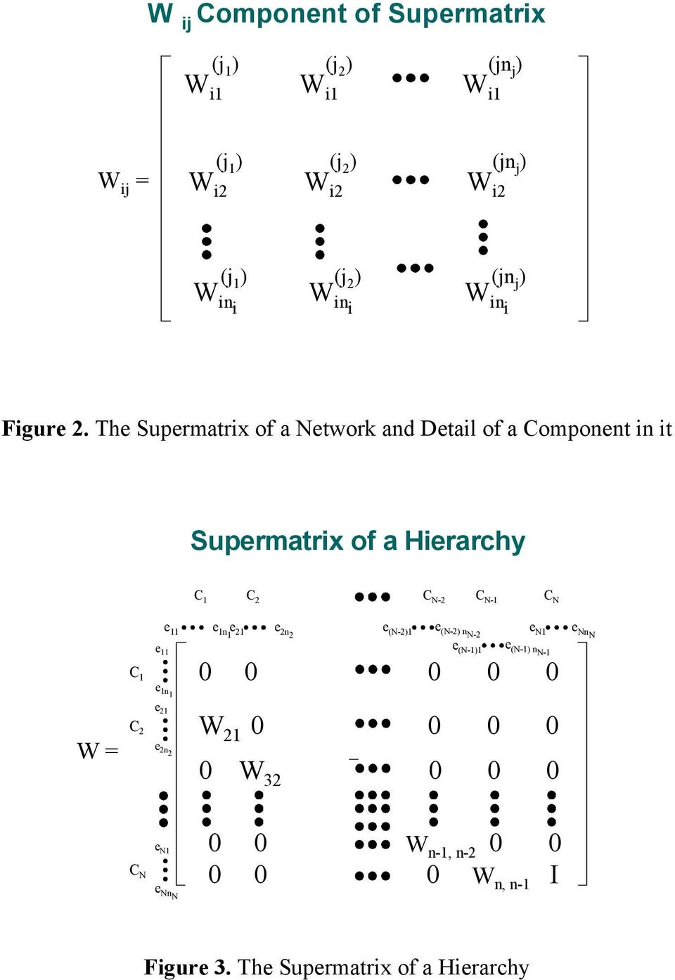 The Supermatrix of a Network and Detail of a Component in it Supermatrix of a Hierarchy C 1 C 2 C N-2 C N-1 C N e (N-2) nn-2 e