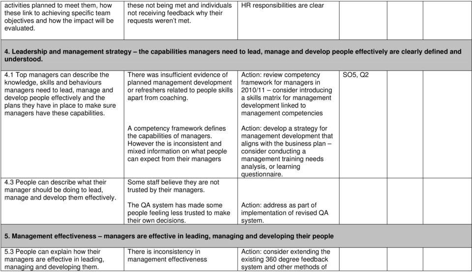 Leadership and management strategy the capabilities managers need to lead, manage and develop people effectively are clearly defined and understood. 4.