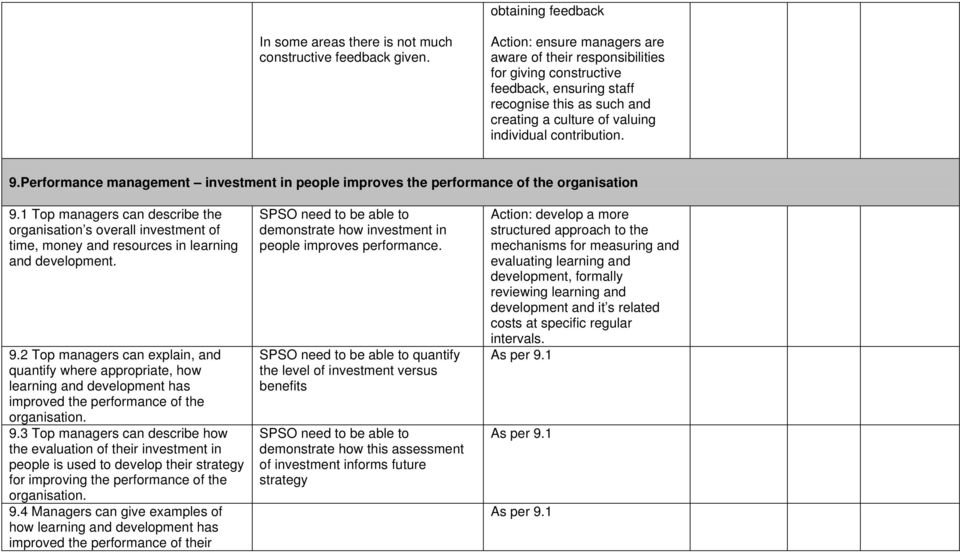Performance management investment in people improves the performance of the organisation 9.